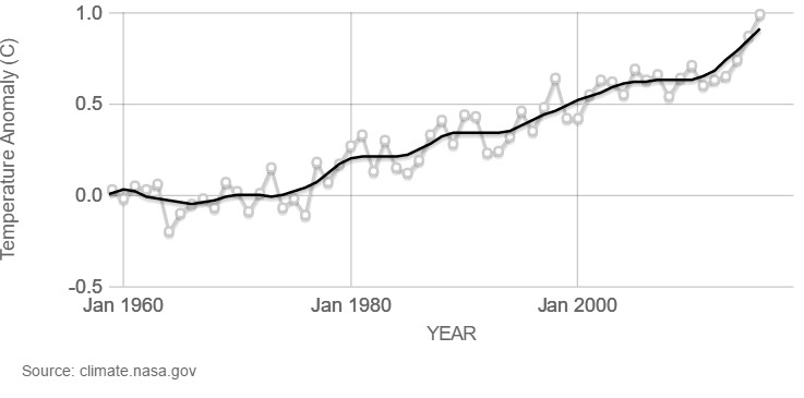 Graph of Global temperature increase over time