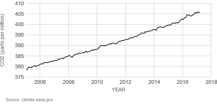 Graph of Global CO2 levels from 2006 to 2018