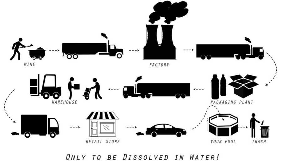 Info graphic that shows the lifecycle of pool chemicals from ground to disposal